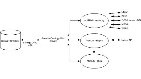 AURUM architecture