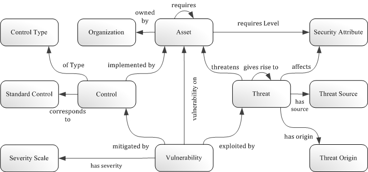 Security Ontology
